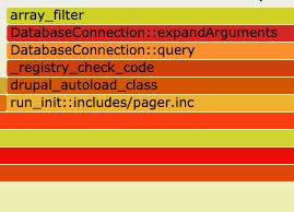 Drupal 404 Flame Graph